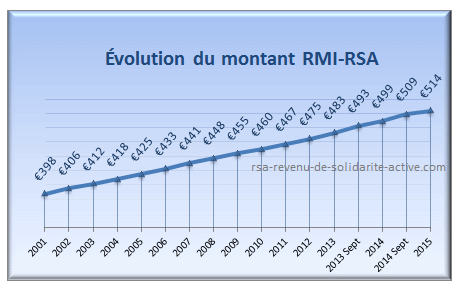 revenu de solidarit 233 active rsa 2017 aincien revenu minimum d rmi net iris