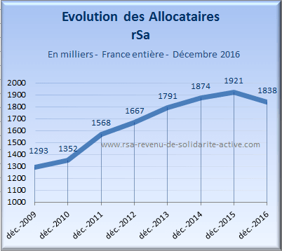 2017 evolution allocataires rsa