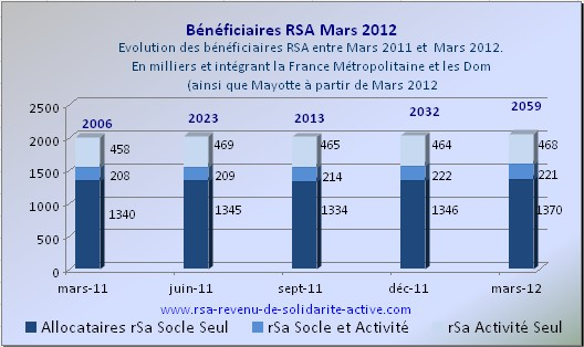 Beneficiaires RSA Mars 2012 (small)
