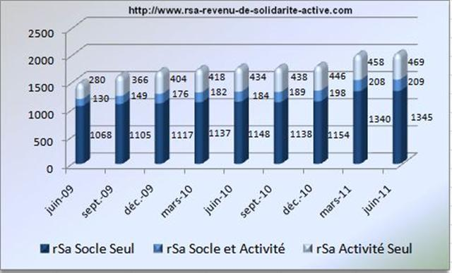 Evolution RSA Juin 2011 (Small)