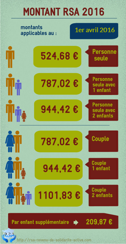 Infographie Montant RSA 2016