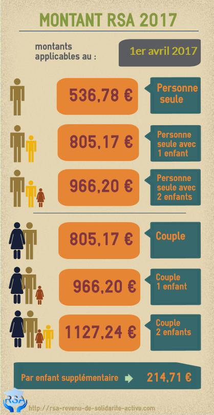 Montant rsa mere celibataire [PUNIQRANDLINE-(au-dating-names.txt) 49