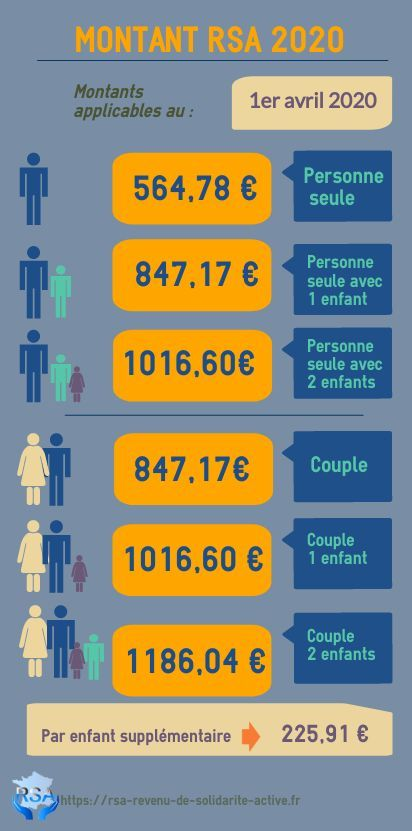 INFOGRAPHIE Montant RSA 2020 avril