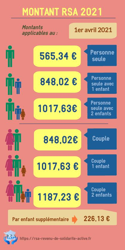 INFOGRAPHIE Montant RSA 2021 avril