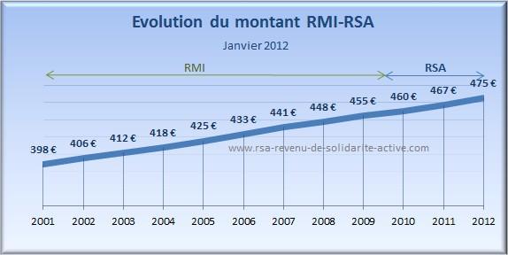 Evolution Montant RMI-RSA_2002-2012