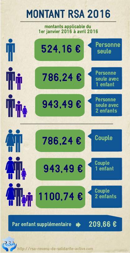 Montant rsa mere celibataire [PUNIQRANDLINE-(au-dating-names.txt) 43