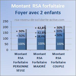 montant rsa forfaitaire